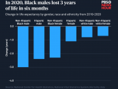 New National Center for Health Statistics Show Grim Reality in Life Expectancy for Hispanics, Blacks